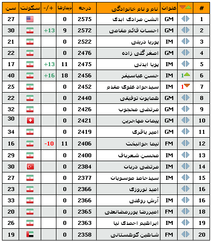 [تصویر:  rankingtable11azar1391.png]